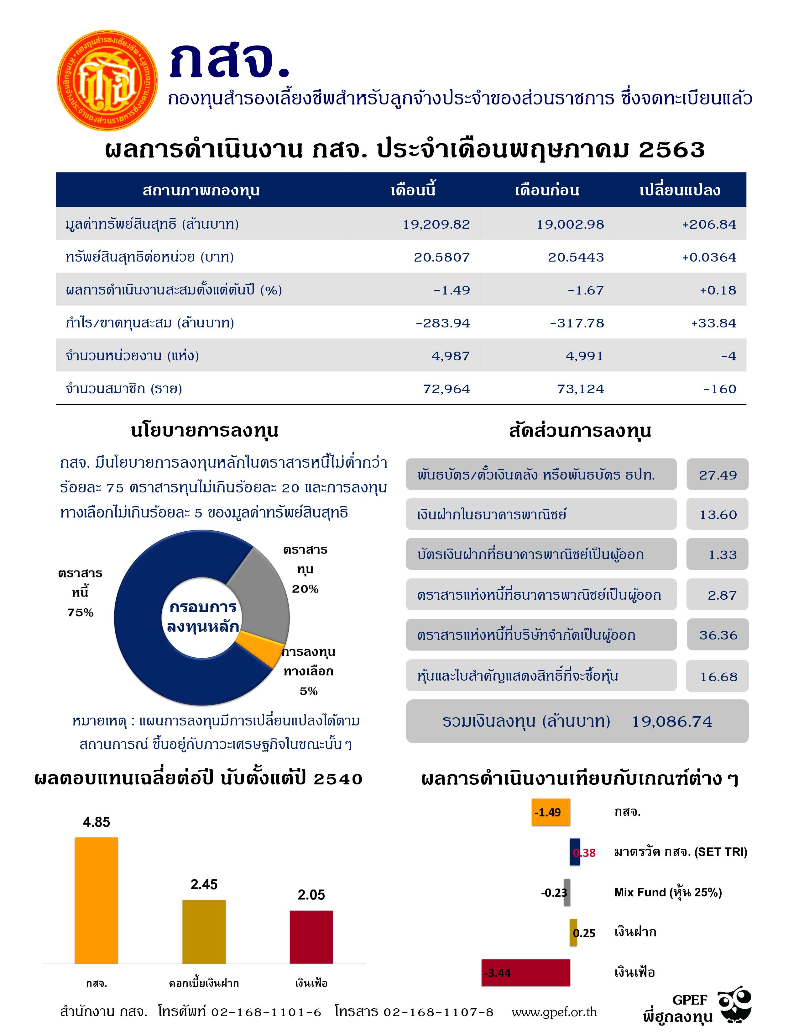ผลการดำเนินงานประจำเดือน(2) (1)